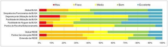 Figura 9 – Satisfação dos utilizadores inquiridos Fonte: Inquérito aos utilizadores da BUGA