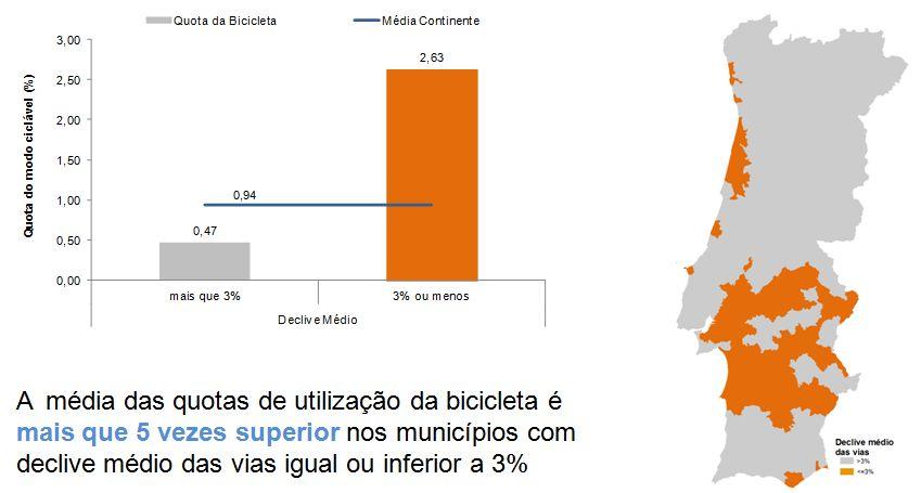 Figura 11 – Média das quotas de utilização da bicicleta nos municípios com menos e mais de 3% de declive médio das vias