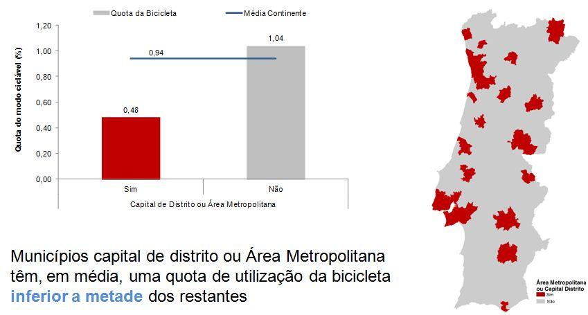 Figura 13 – Média das quotas de utilização da bicicleta nos municípios conforme funcionam como capital de distrito, pertencem a uma área metropolitana, ou não