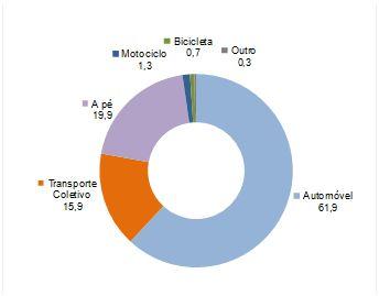 Figura 3 – Quota dos modos de transporte na realização de viagens pendulares – Média dos concelhos do continente (fonte: Censos 2011)