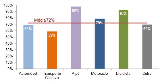 Figura 4 – Importância das viagens pendulares com início e fim no mesmo concelho (fonte: Censos 2011)