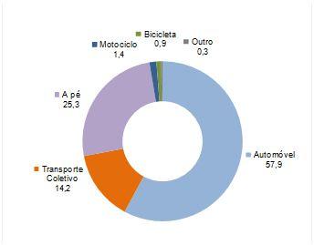 Figura 5 – Quota dos modos de transporte na realização de viagens pendulares com início e fim no mesmo concelho – Média dos concelhos do continente (fonte: Censos 2011)