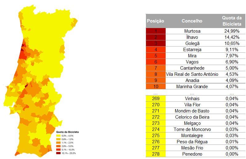 Figura 6 – Quota do modo ciclável na realização de viagens pendulares internas aos concelhos (fonte: Censos 2011)