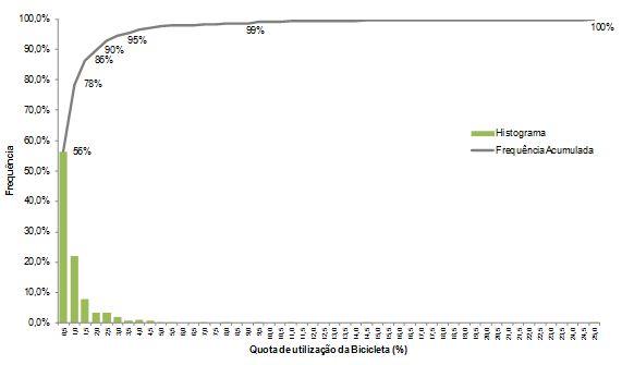 Figura 7 – Histograma e frequência acumulada dos concelhos do continente por classe de utilização da bicicleta