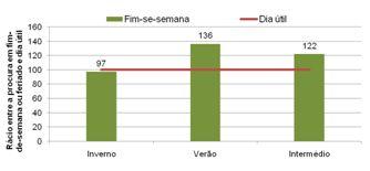 Figura 6 – Rácio entre a utilização em fim-de-semana ou feriado e dia útil Fonte: Registos de Utilização, 2010