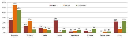 Figura 8 – Proveniência dos utilizadores residentes no estrangeiro por período de utilização Fonte: Registos de Utilização, 2010