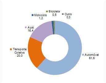 Figura 2 – Quota dos modos de transporte na realização de viagens pendulares – Total de residentes do Continente (fonte: Censos 2011)